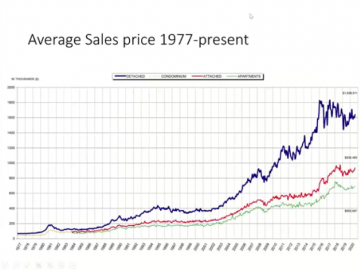 Avg sales price of real estate graph