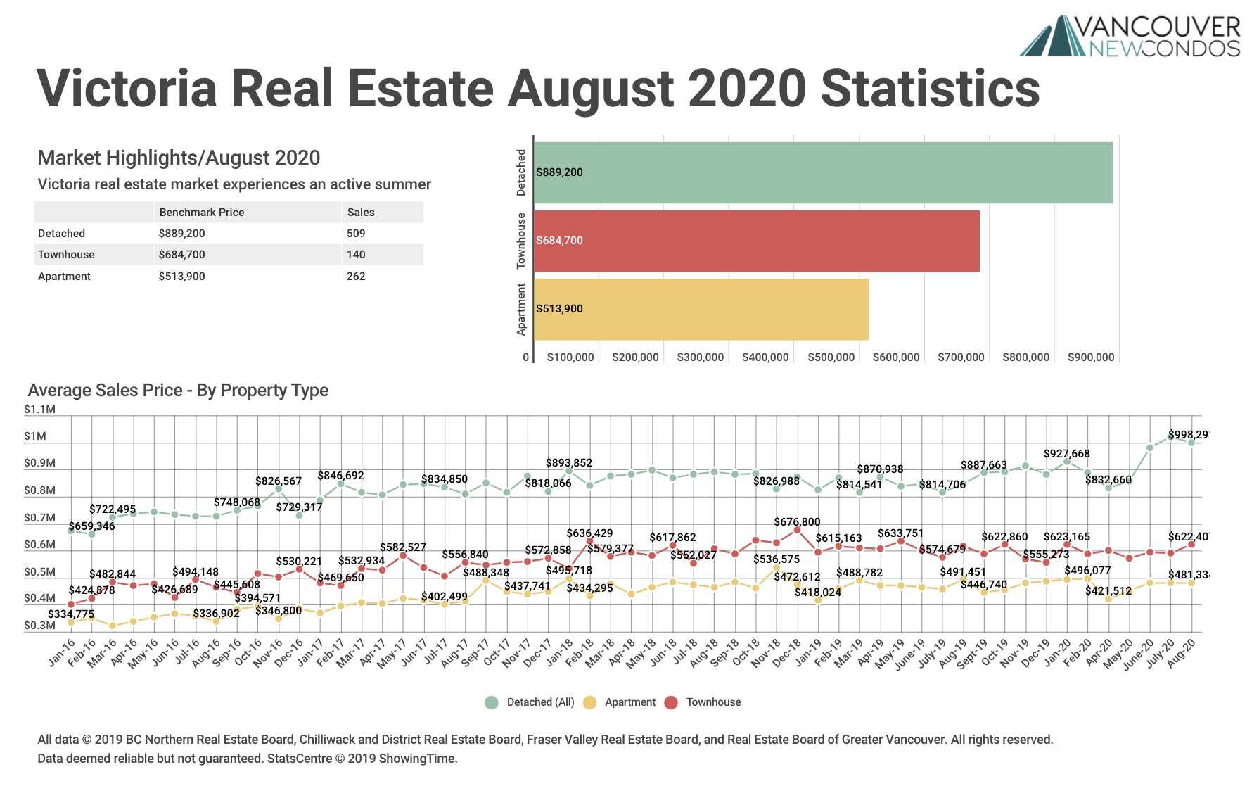 VREB Aug 2020 Stats Graph
