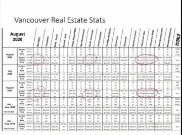 Van Real Estate Stats graph