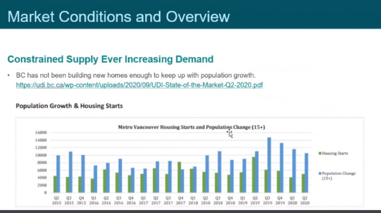 metro Vancouver housing starts and population change