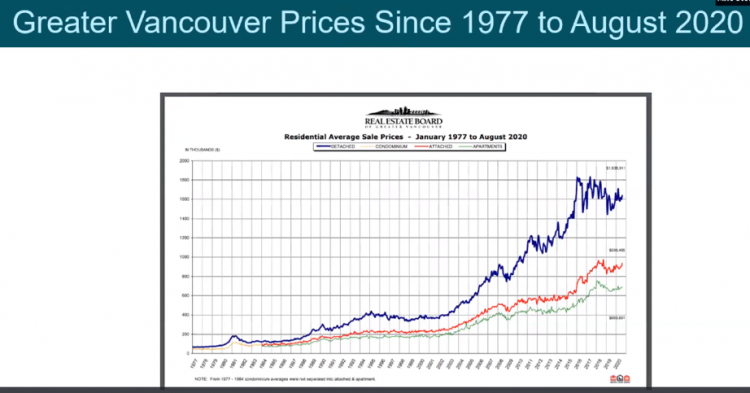 Residential Average Sale Prices Graph