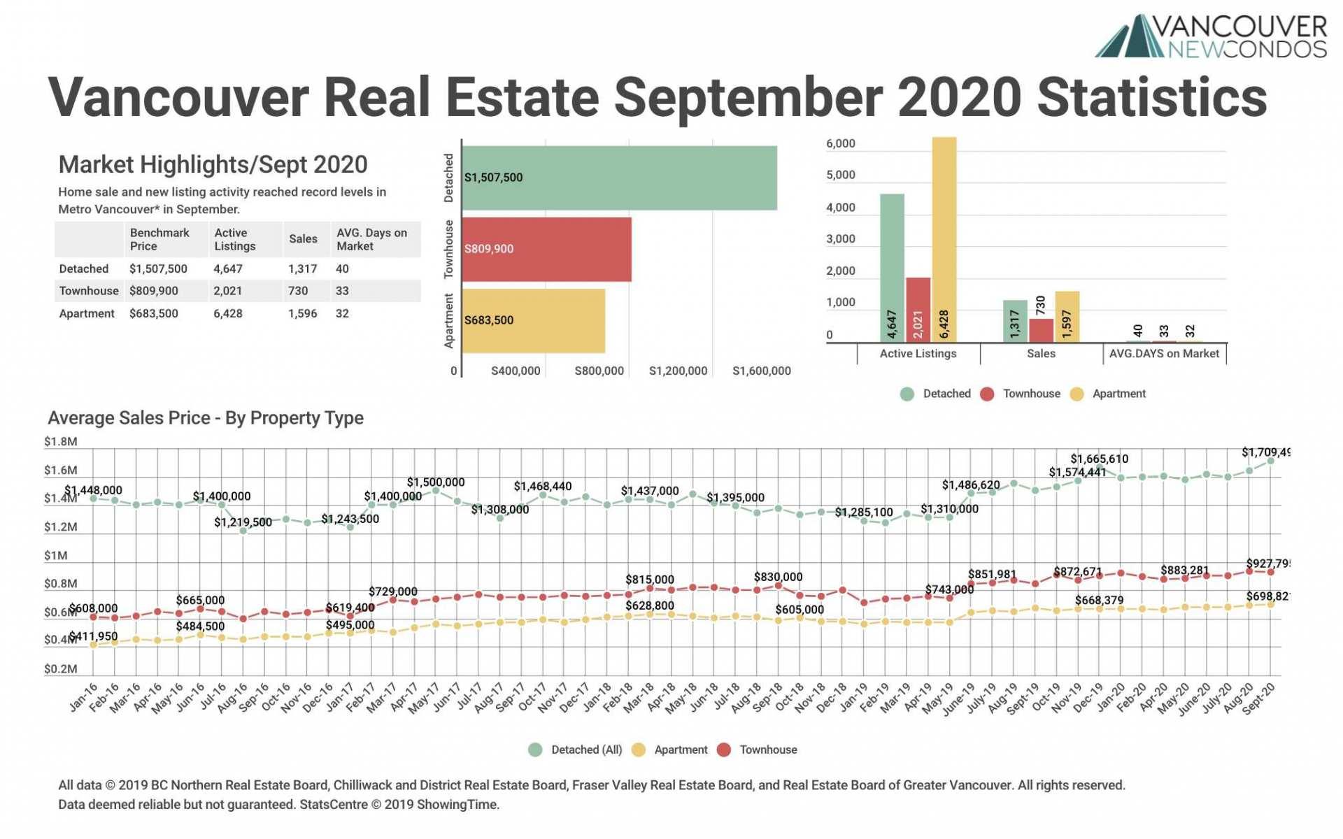 REBGV Sept 2020 Stats Graph