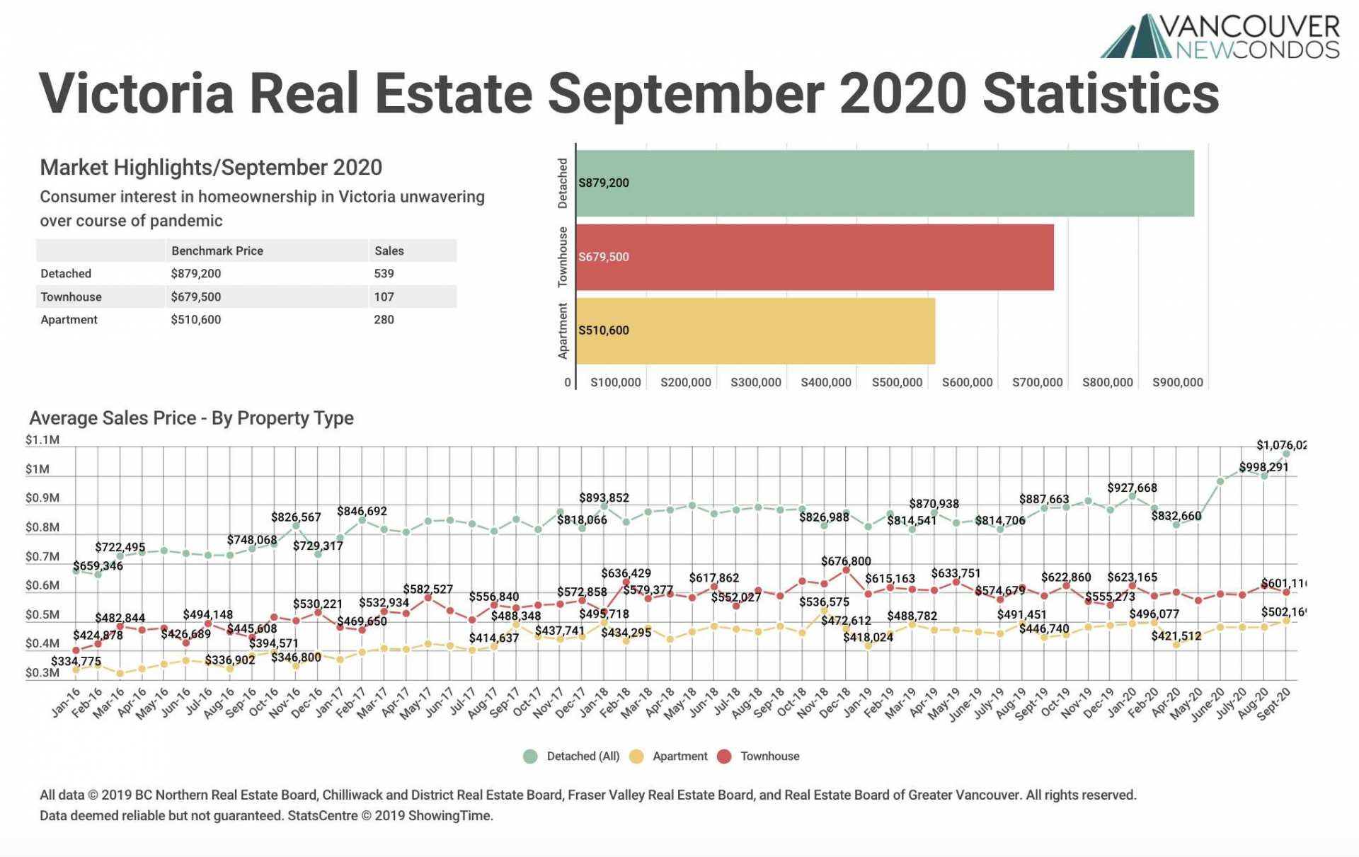 VREB Sept 2020 Stats Graph
