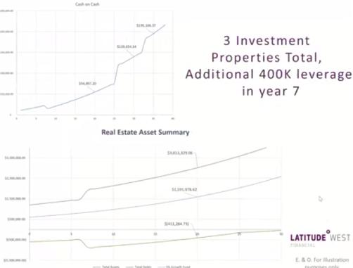 Stock vs. Real Estate