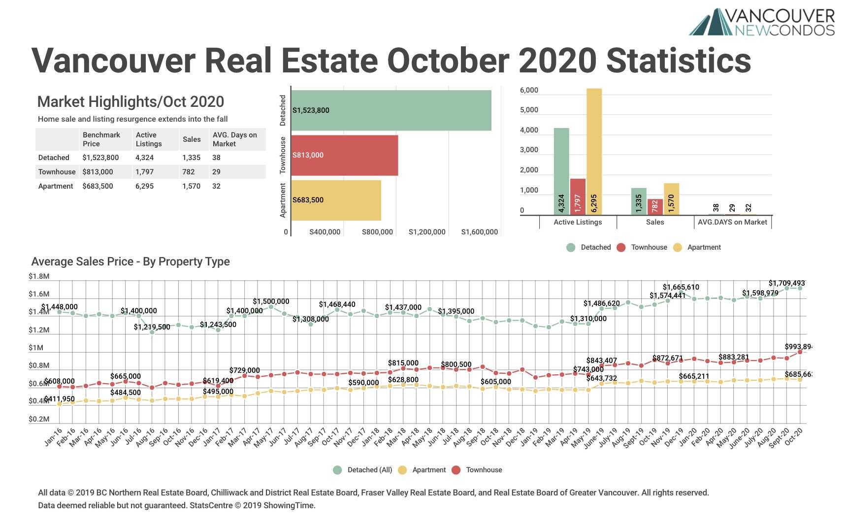 REBGV Oct 20 Stats Graph