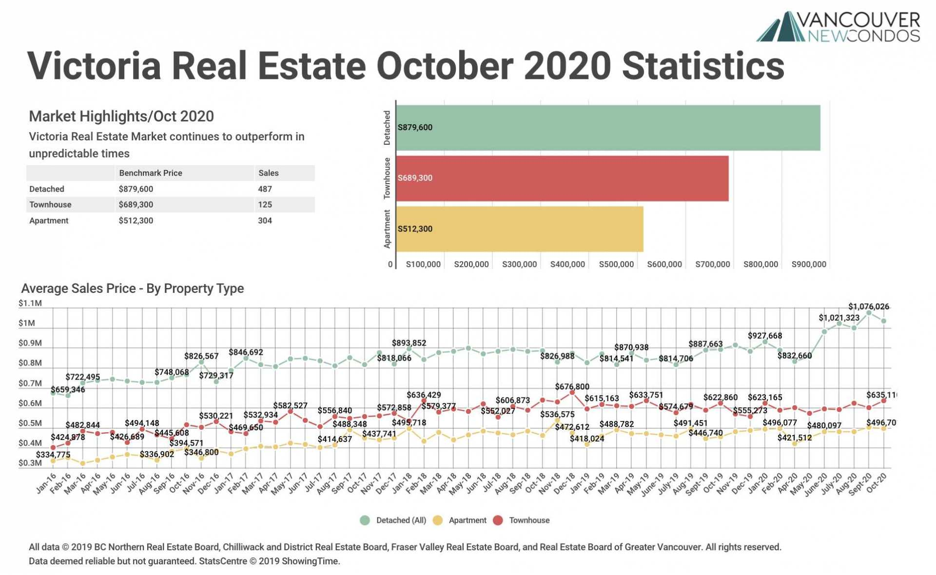 VREB Oct 20 Stats Graph