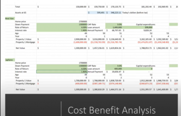 Cost Benefit Analysis chart
