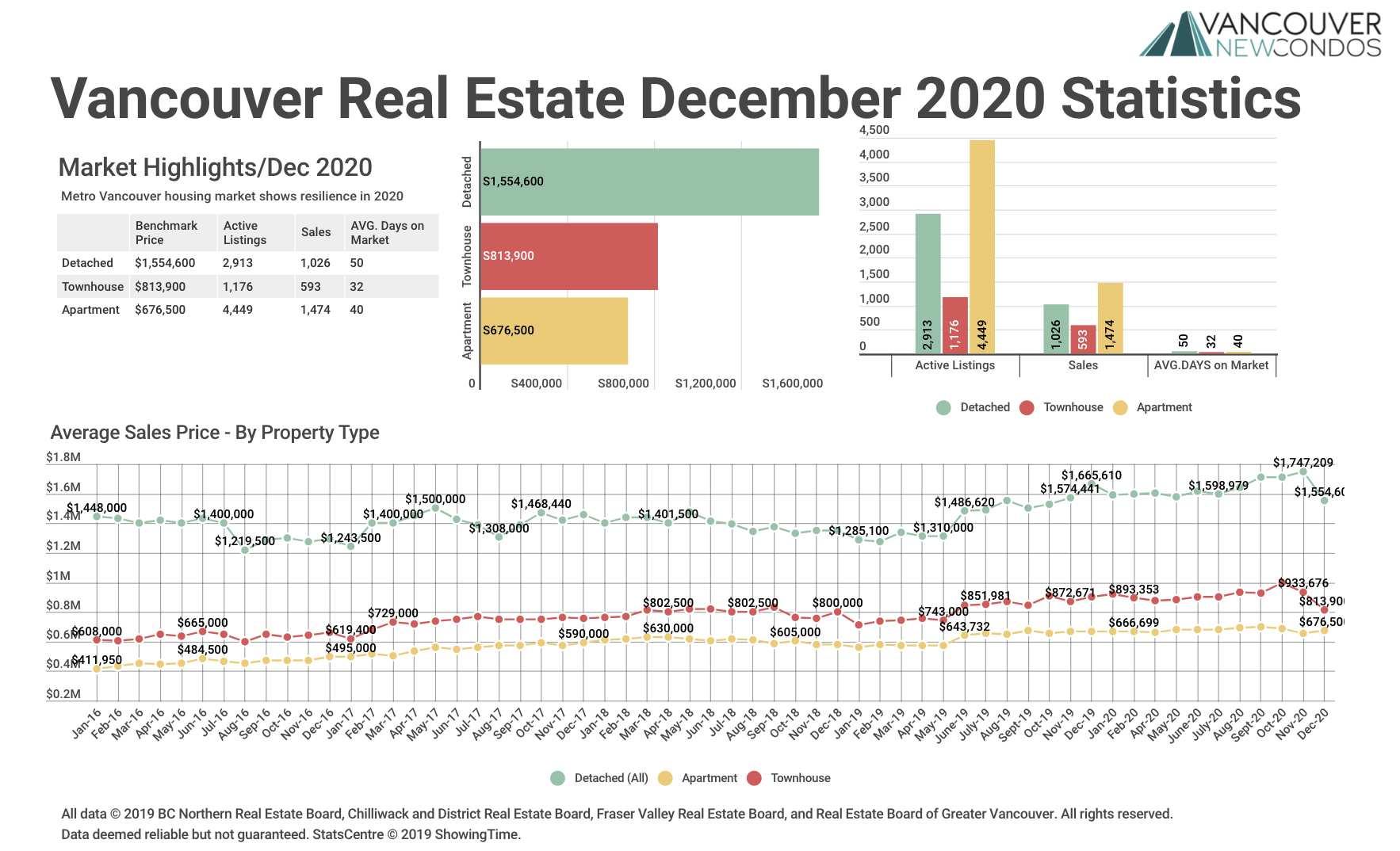 Dec20 REBGV Stats Graph