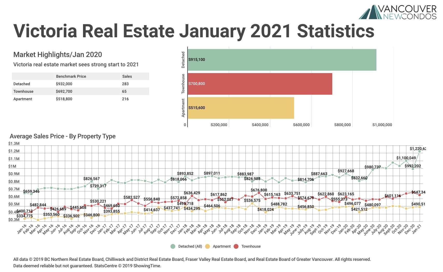 January 21 VREB Graph