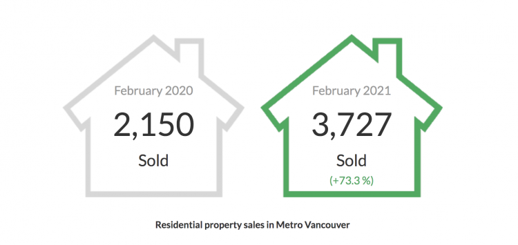 February 2021 real estate stats graph