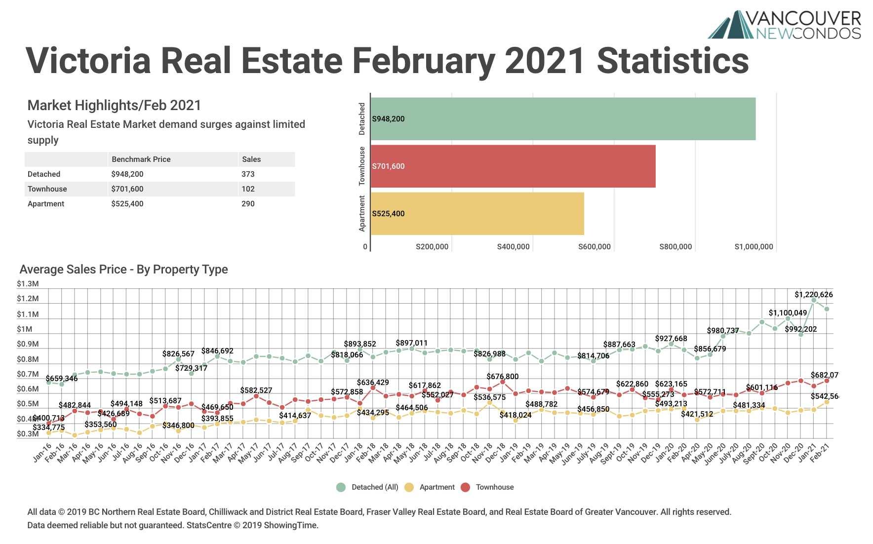Feb 21 VREB Stats Graph
