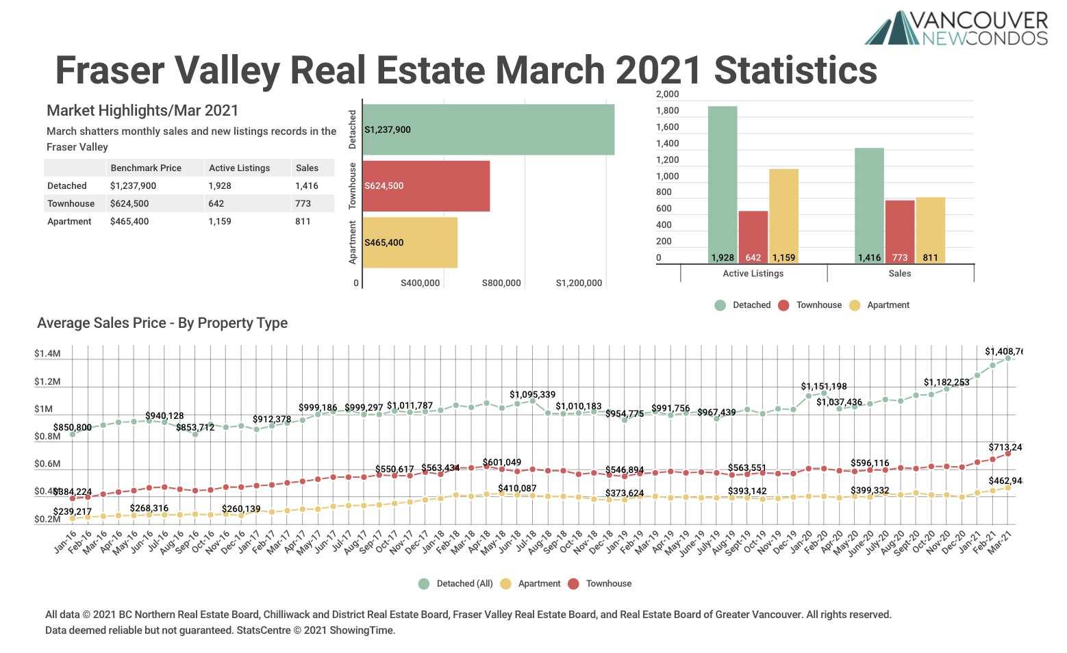 FVREB Mar 21 graph