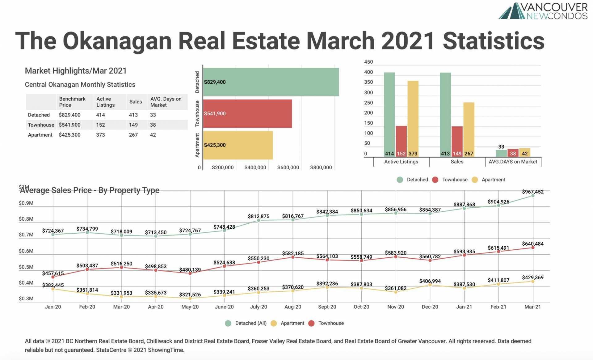 Okanagan Stats March 2021 Graph