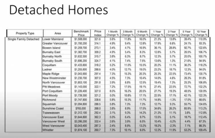 Real Estate graph