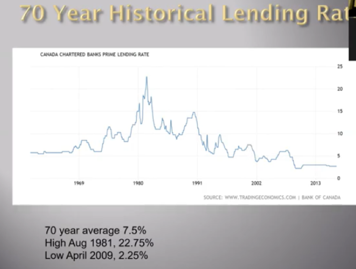 70 Year Historical Lending Rate Graph