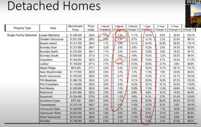 Detached Homes Graph