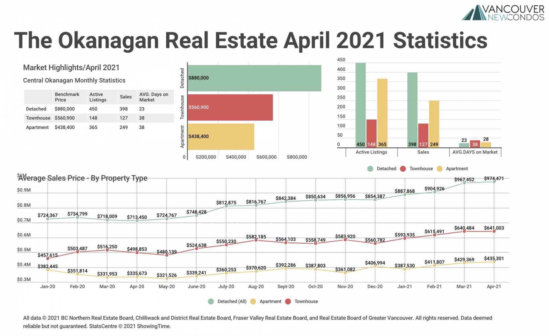 Okanagan April 2021 Stats Graph