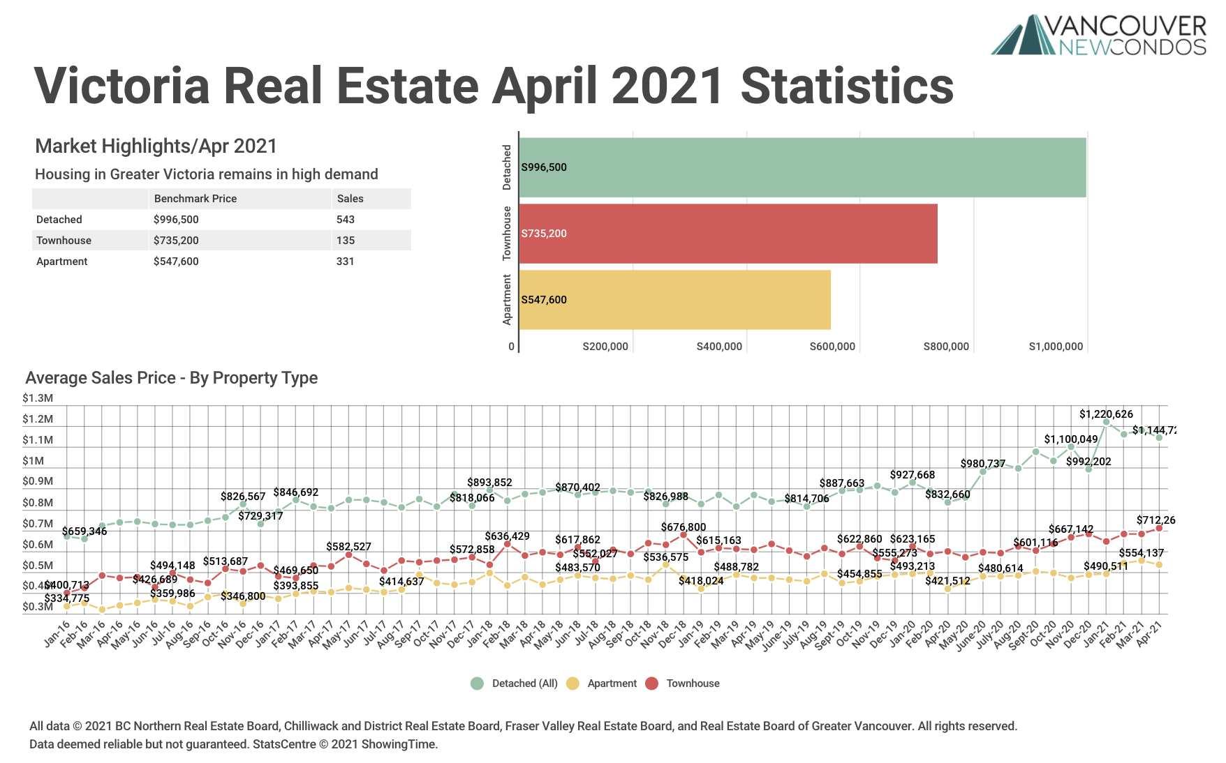 VREB Apr 21 Stats Graph