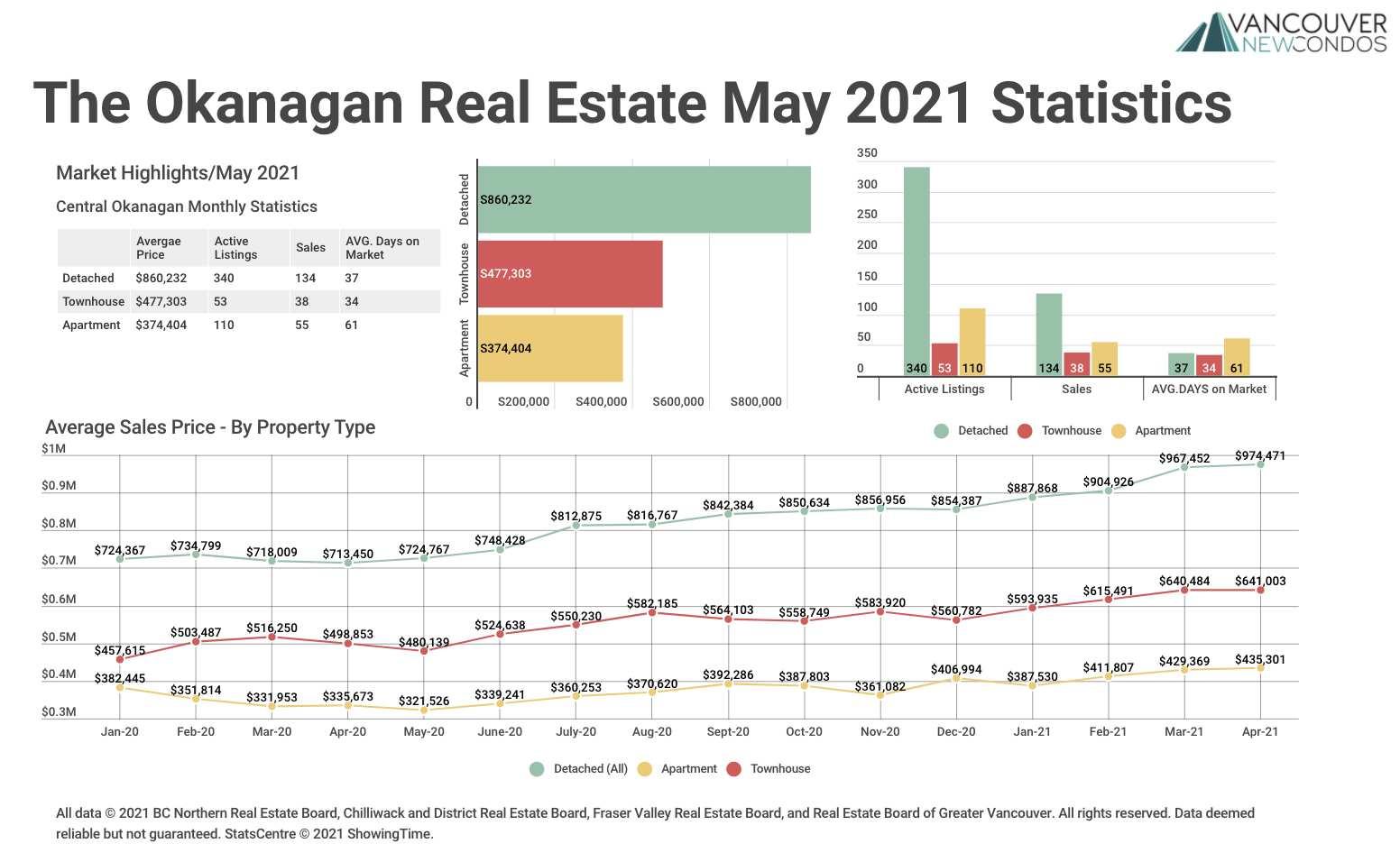 May-21 Okanagan Stats