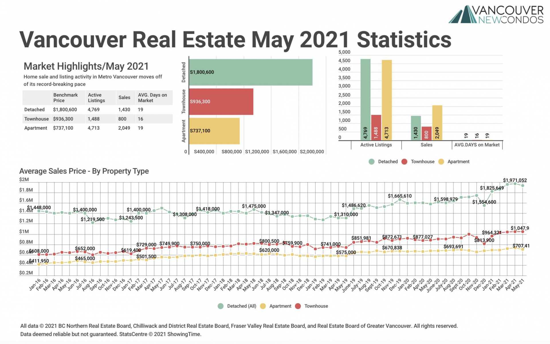 REBGV May 21 Stats
