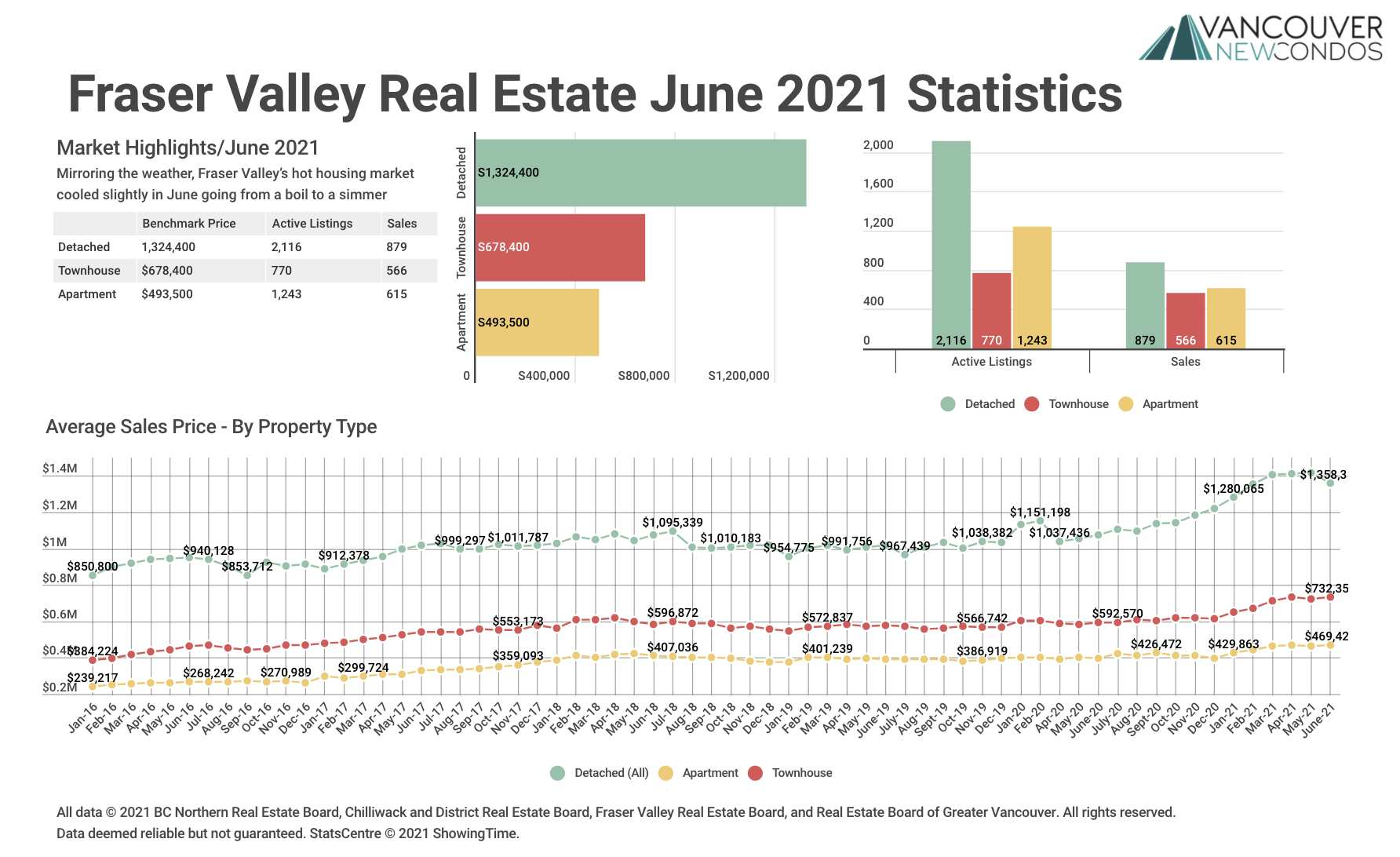 June 21 FVREB Stats Graph