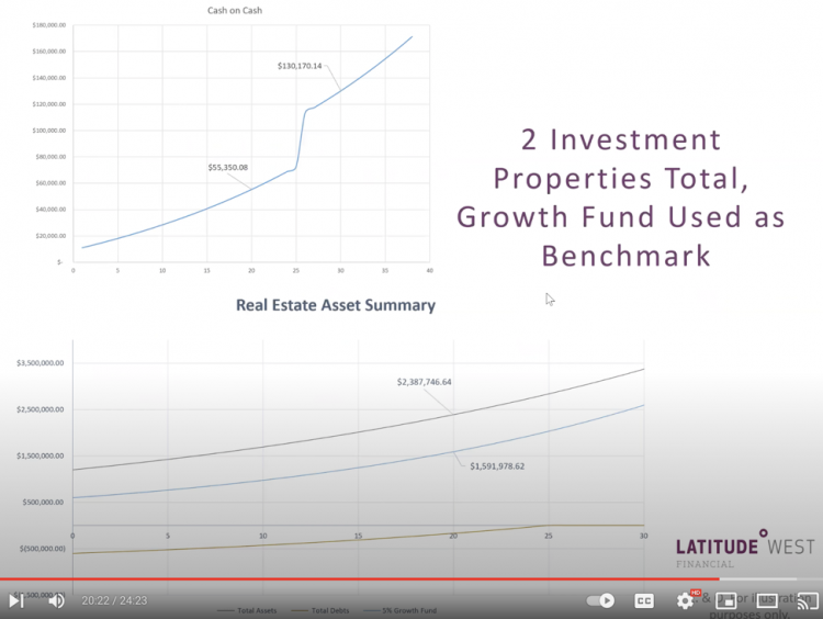 Investment Graph