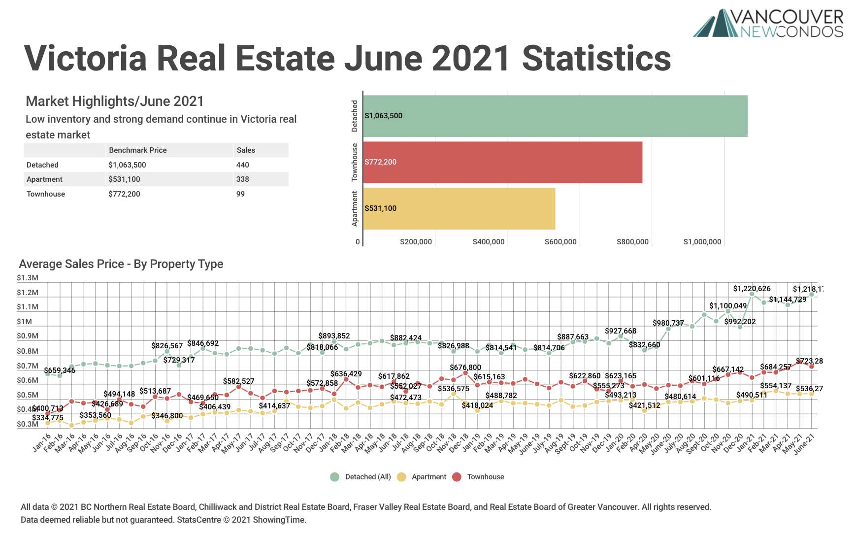 VREB June 21 Stats Graph