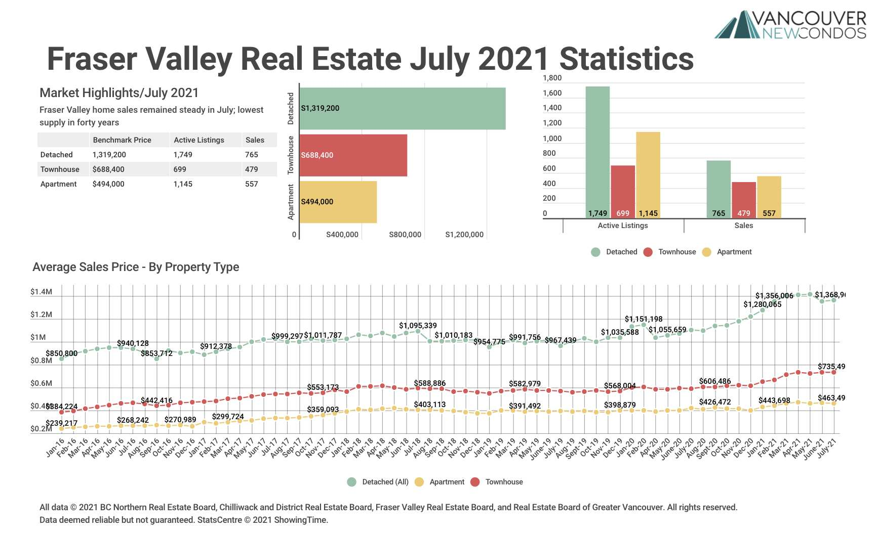 FVREB July 21 Stats Graph