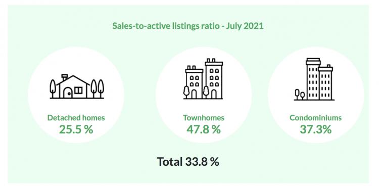 July 21 REBGV Stats Graph