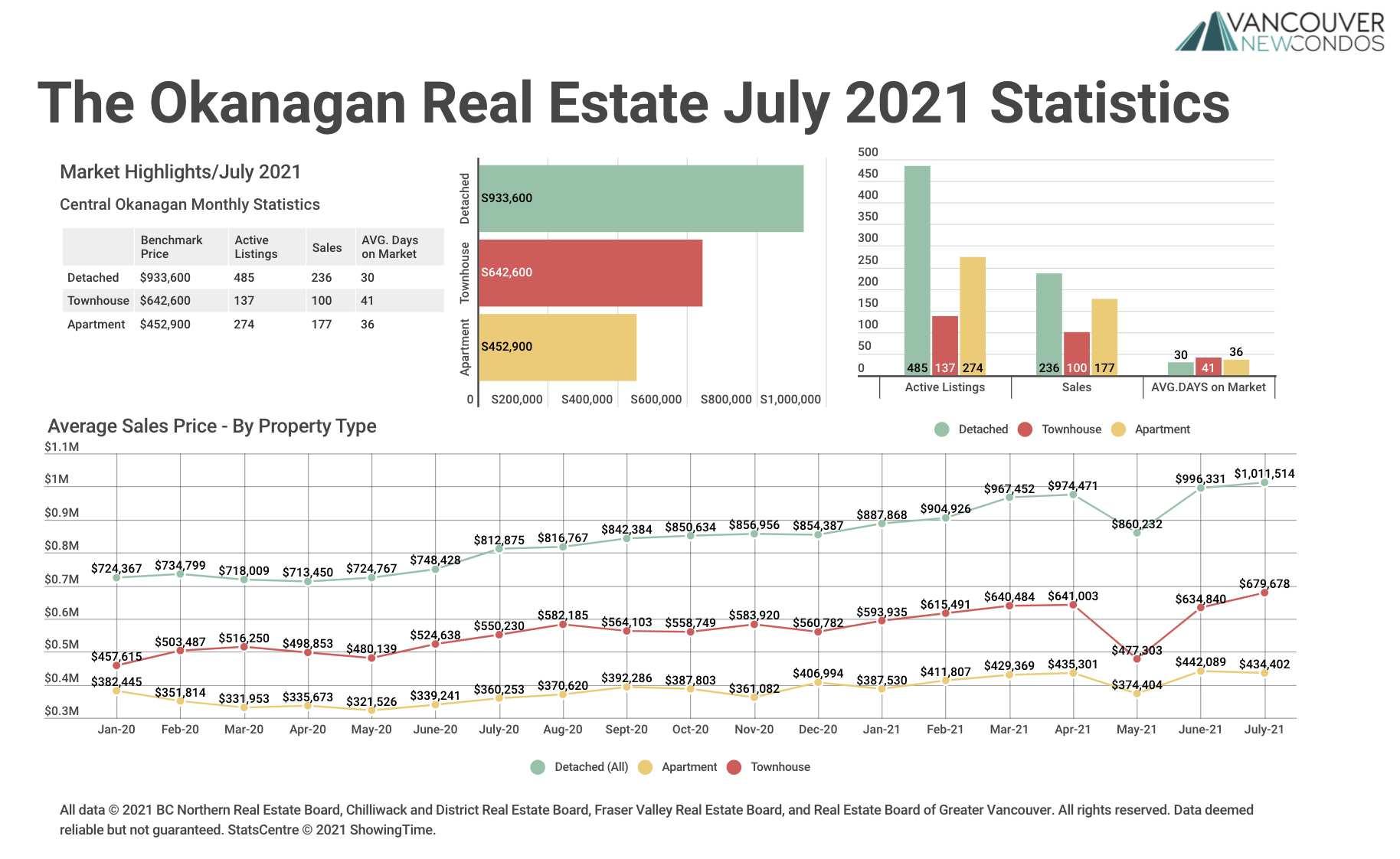 Okanagan Stats Graph July 2021