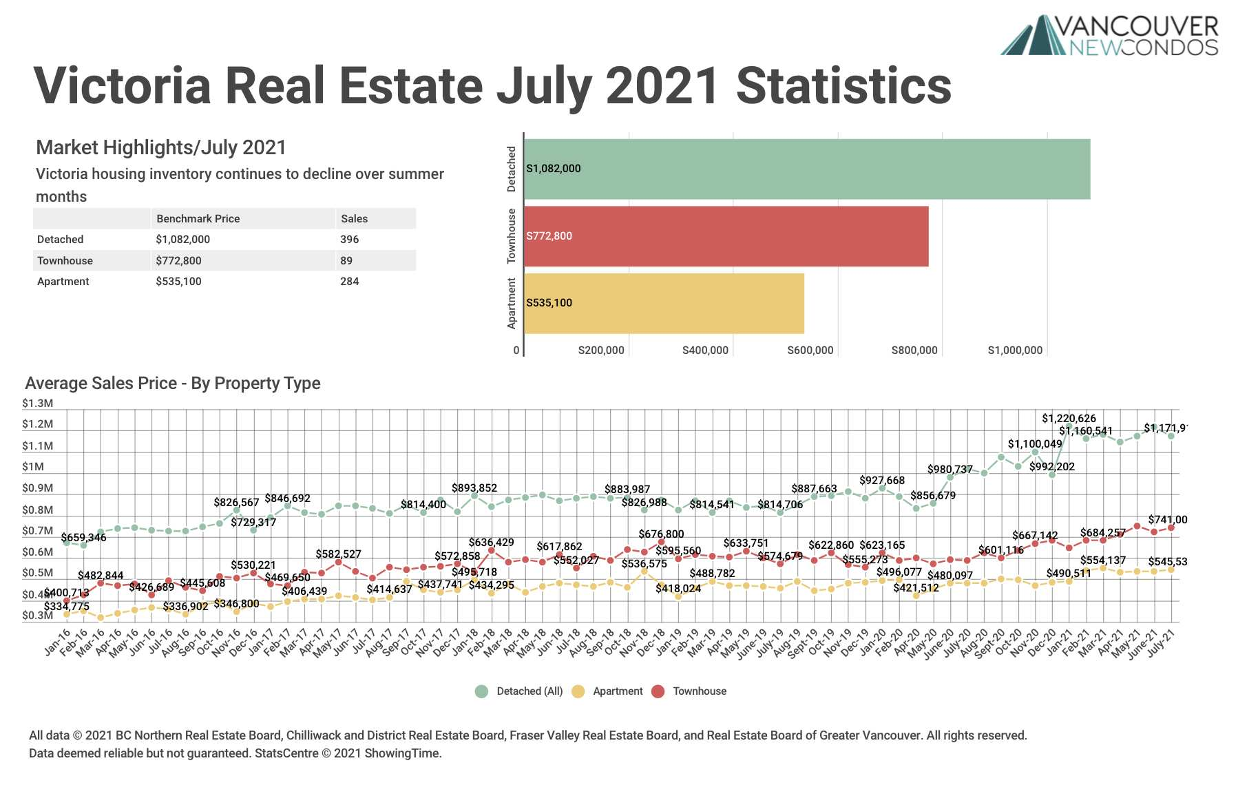 VREB July 21 Stats Graph