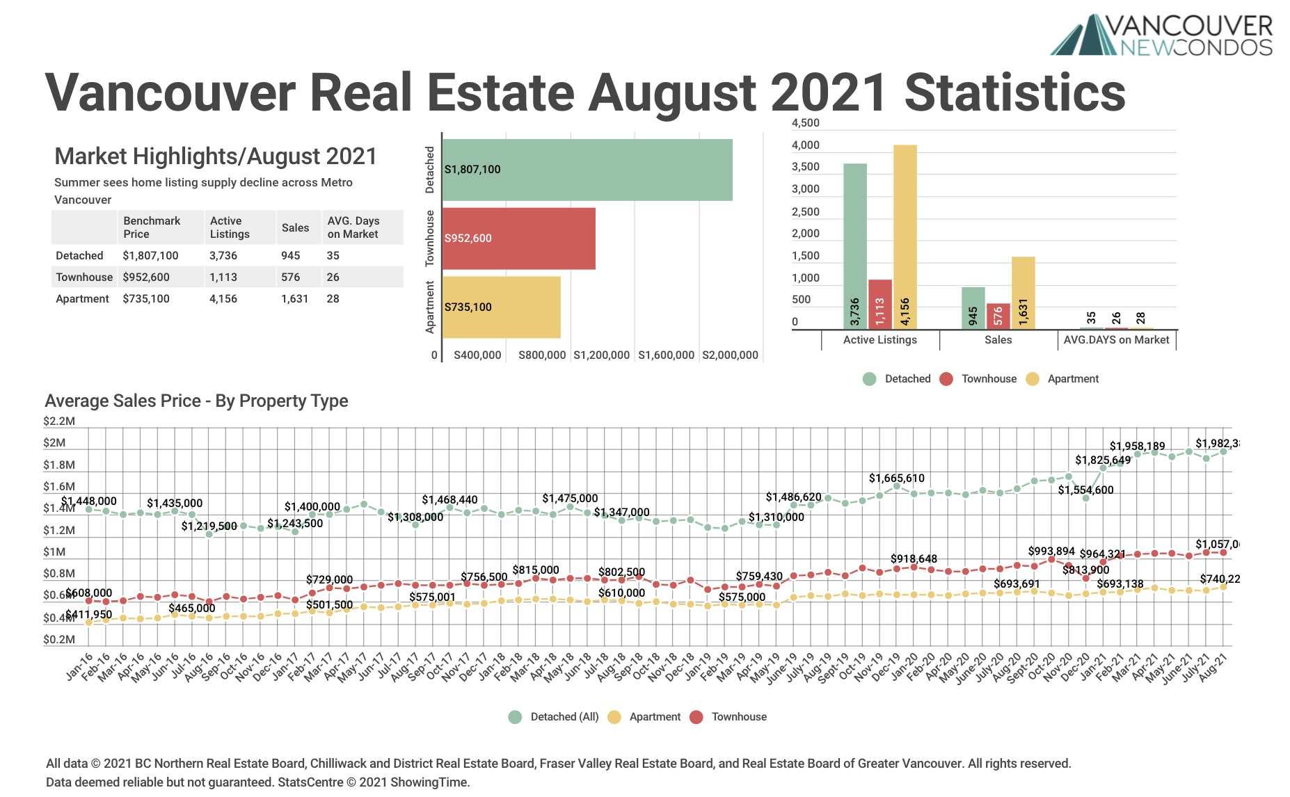 Aug 21 REBGV Stats Graph
