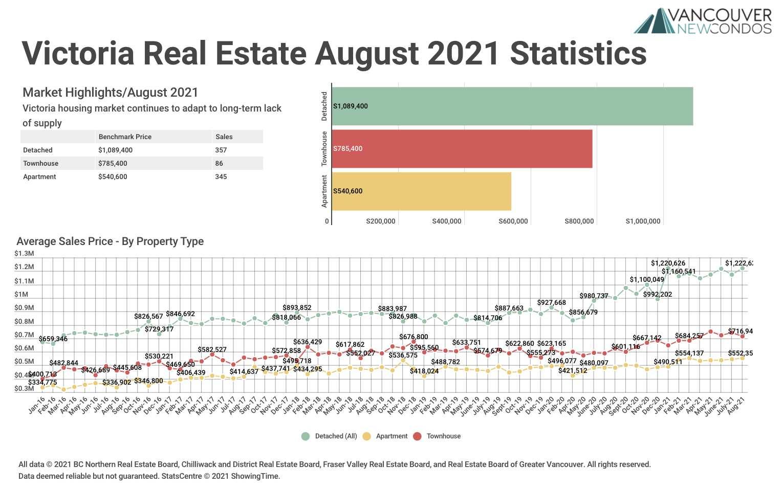 VREB Aug 21 Graph