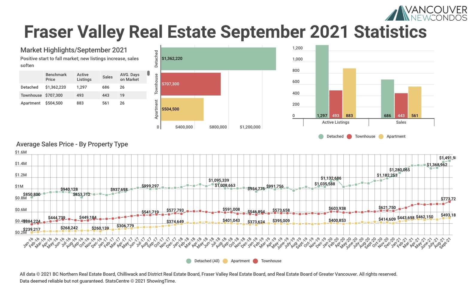 FVREB Sept 21 Graph