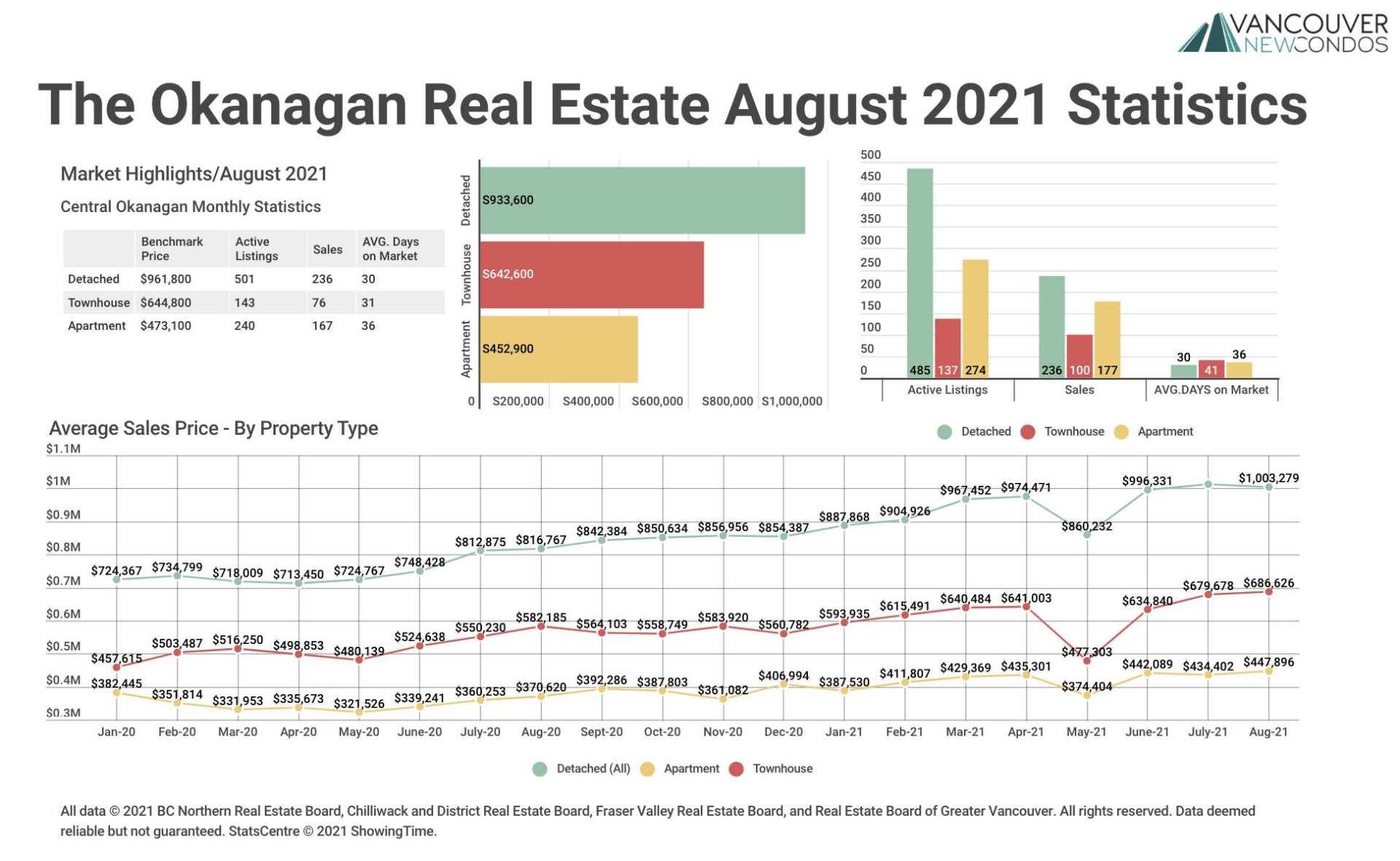 Okanagan Sept 21 Graph