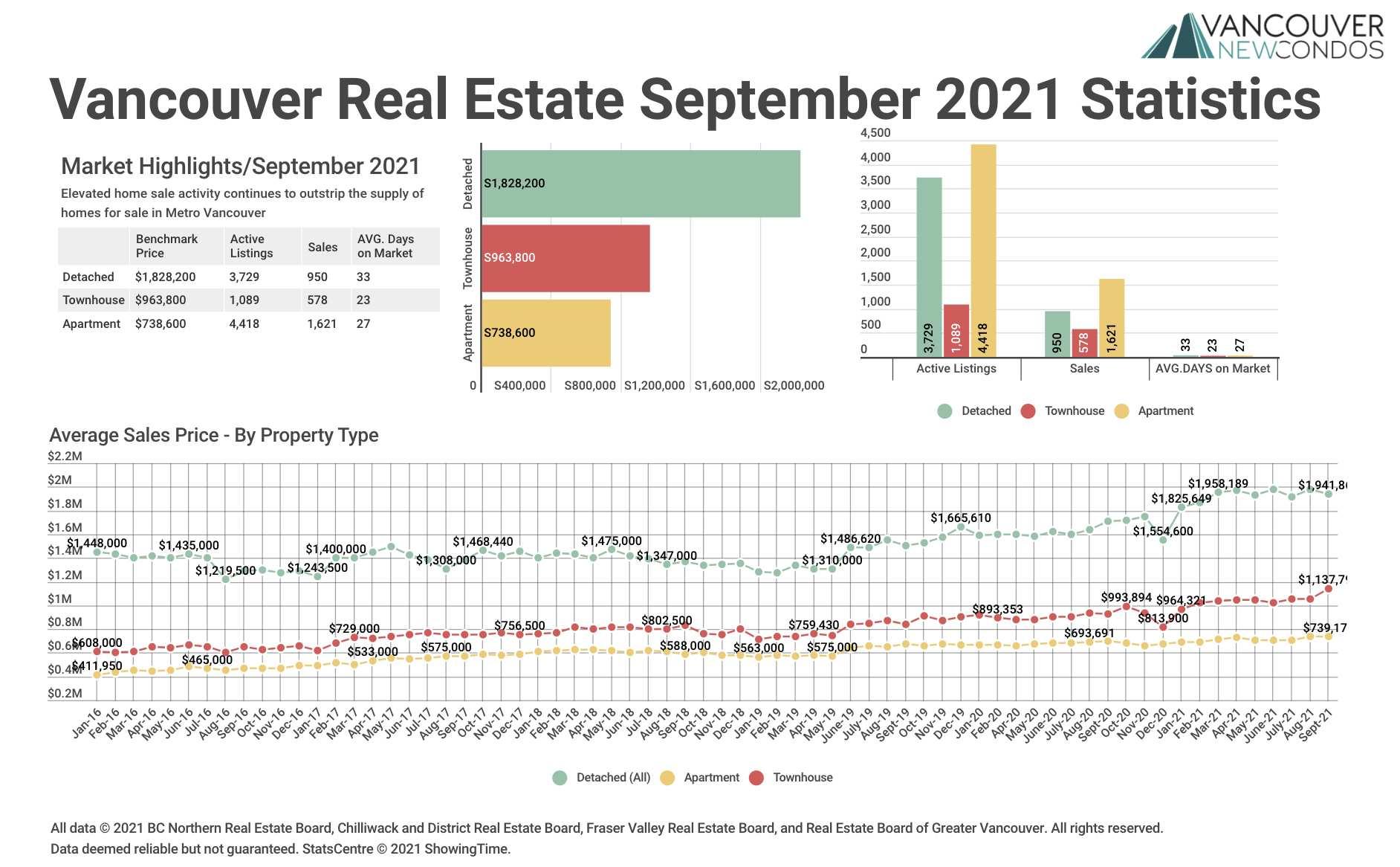 REBGV-Sept 21 Graph